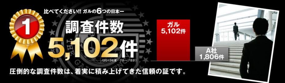 ガルエージェンシー 6つの日本一 調査件数